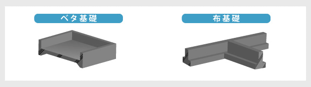 法制度: 構造「地盤+基礎+建物」